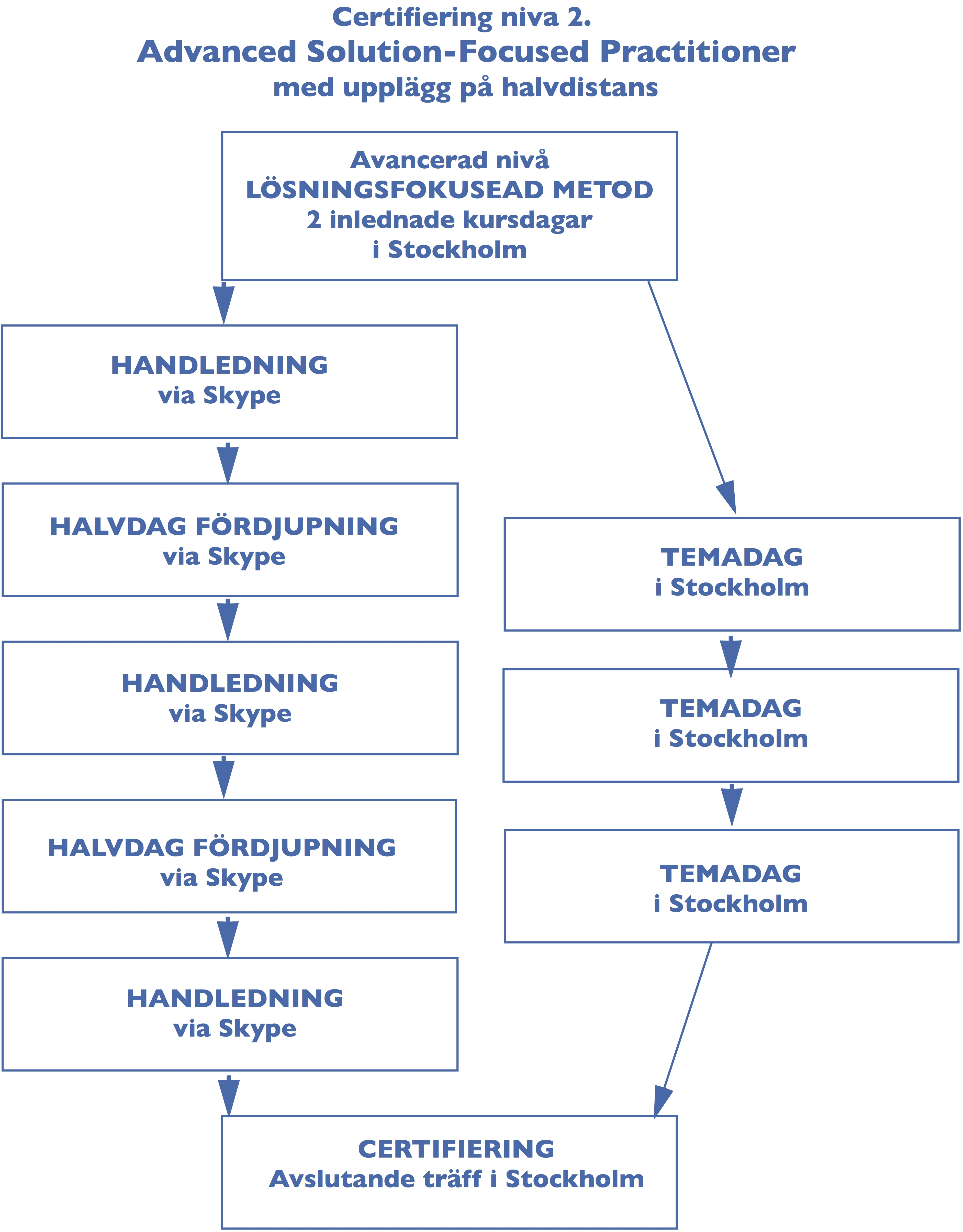 figNIV2-certifieringsprocess